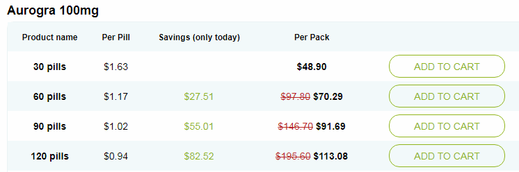 The Best Prices for One of the Best ED Meds