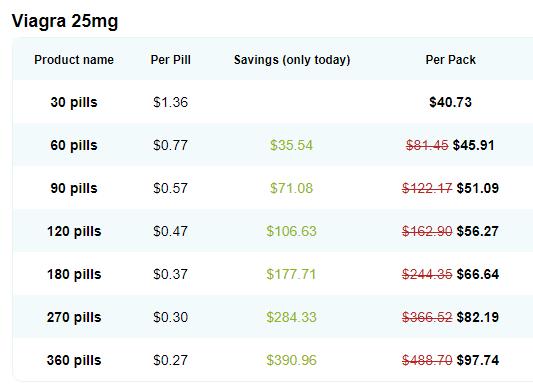Viagra Generic 50 mg Price