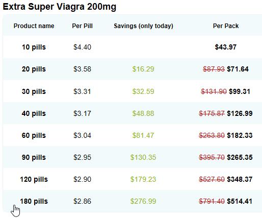Extra Super Viagra Price