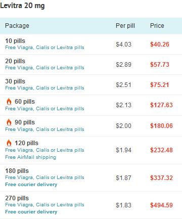 Online Price of Levitra