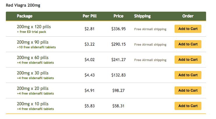 Red Viagra 20 mg Pricing