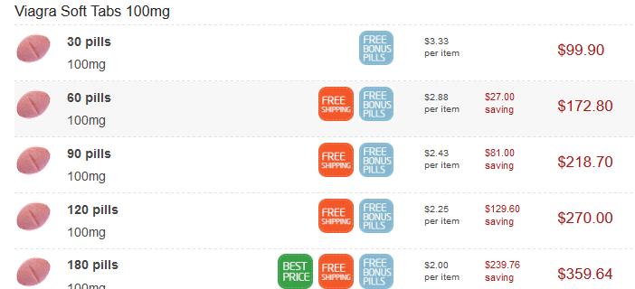 Chewable Viagra Soft tabs Online Price