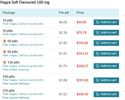 Viagra Soft Flavored Price